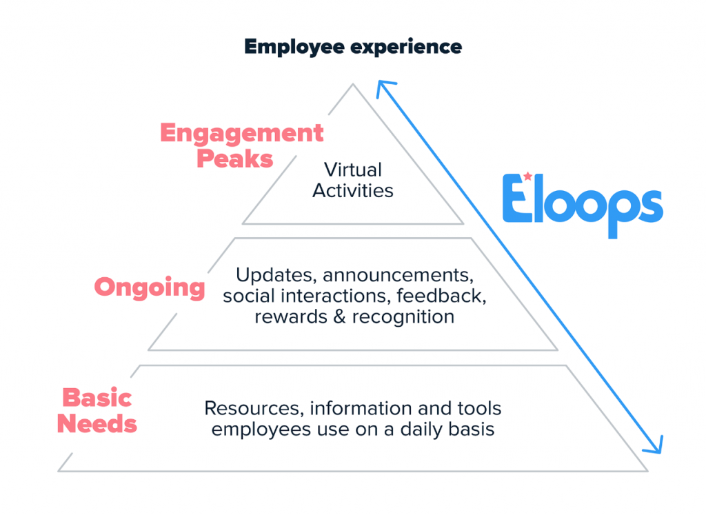 How to boost your employee engagement platform